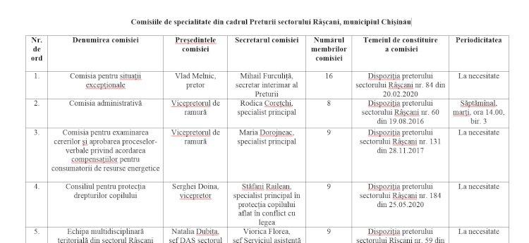 Comisiile de specialitate din cadrul Preturii sectorului Râşcani, municipiul Chişinău